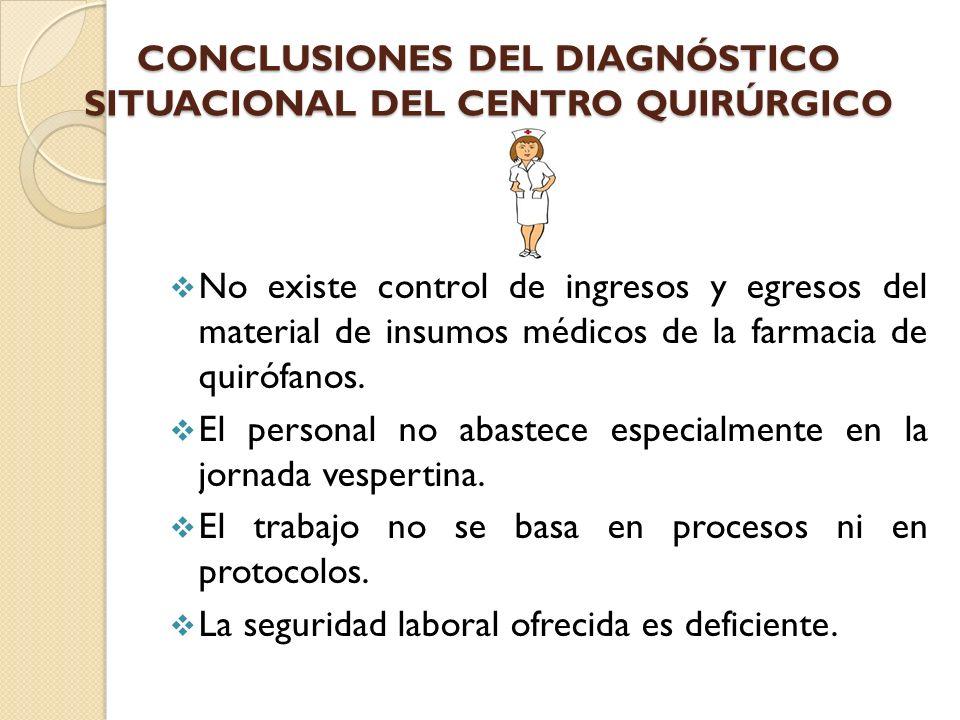 CONCLUSIONES DEL DIAGNÓSTICO SITUACIONAL DEL CENTRO QUIRÚRGICO No existe control de ingresos y egresos del material de insumos médicos de la farmacia