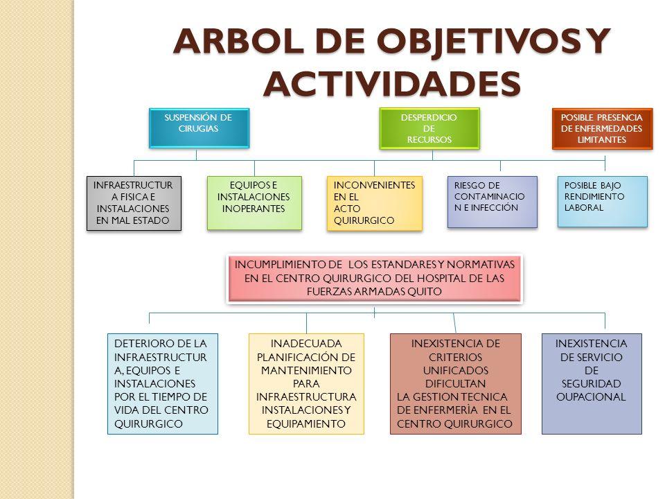 ARBOL DE OBJETIVOS Y ACTIVIDADES INCUMPLIMIENTO DE LOS ESTANDARES Y NORMATIVAS EN EL CENTRO QUIRURGICO DEL HOSPITAL DE LAS FUERZAS ARMADAS QUITO INFRA