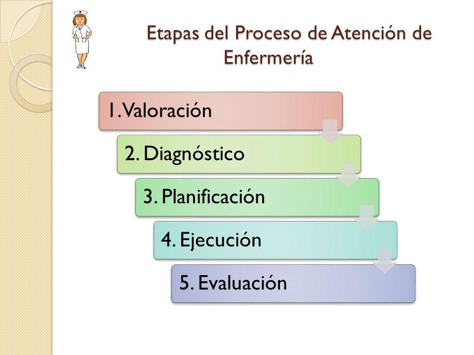 Etapas del Proceso de Atención de Enfermería Etapas del Proceso de Atención de Enfermería 1. Valoración2. Diagnóstico3. Planificación4. Ejecución5. Ev