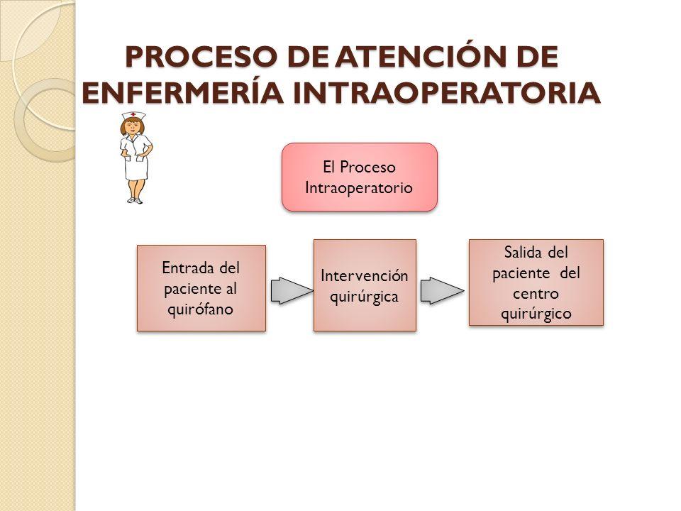 PROCESO DE ATENCIÓN DE ENFERMERÍA INTRAOPERATORIA Entrada del paciente al quirófano Intervención quirúrgica Salida del paciente del centro quirúrgico