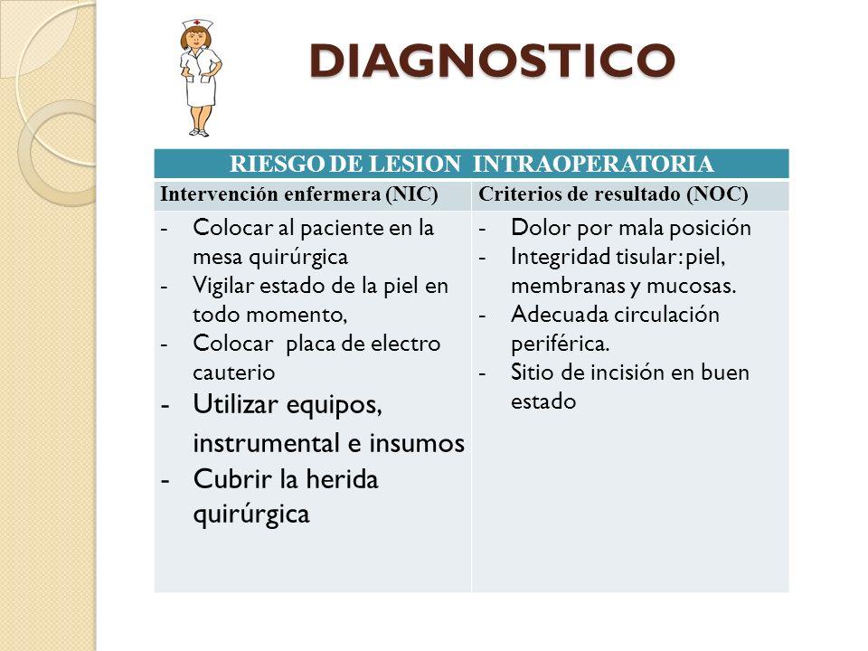 DIAGNOSTICO RIESGO DE LESION INTRAOPERATORIA Intervención enfermera (NIC)Criterios de resultado (NOC) - Colocar al paciente en la mesa quirúrgica - Vi