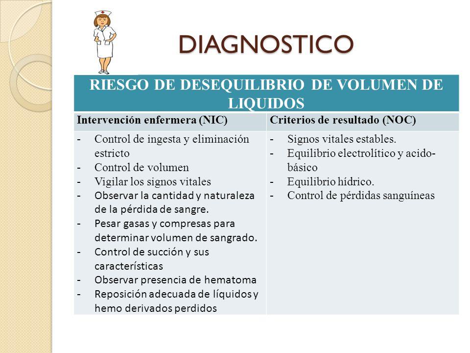 DIAGNOSTICO RIESGO DE DESEQUILIBRIO DE VOLUMEN DE LIQUIDOS Intervención enfermera (NIC)Criterios de resultado (NOC) -Control de ingesta y eliminación