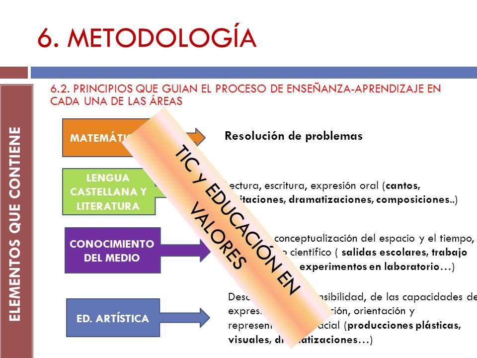 6. METODOLOGÍA ELEMENTOS QUE CONTIENE 6.2. PRINCIPIOS QUE GUIAN EL PROCESO DE ENSEÑANZA-APRENDIZAJE EN CADA UNA DE LAS ÁREAS MATEMÁTICAS LENGUA CASTEL
