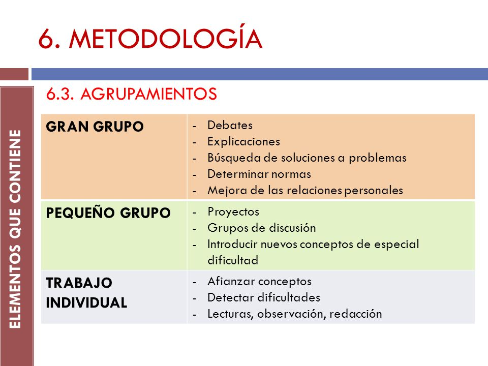 6. METODOLOGÍA ELEMENTOS QUE CONTIENE 6.3. AGRUPAMIENTOS GRAN GRUPO -Debates -Explicaciones -Búsqueda de soluciones a problemas -Determinar normas -Me