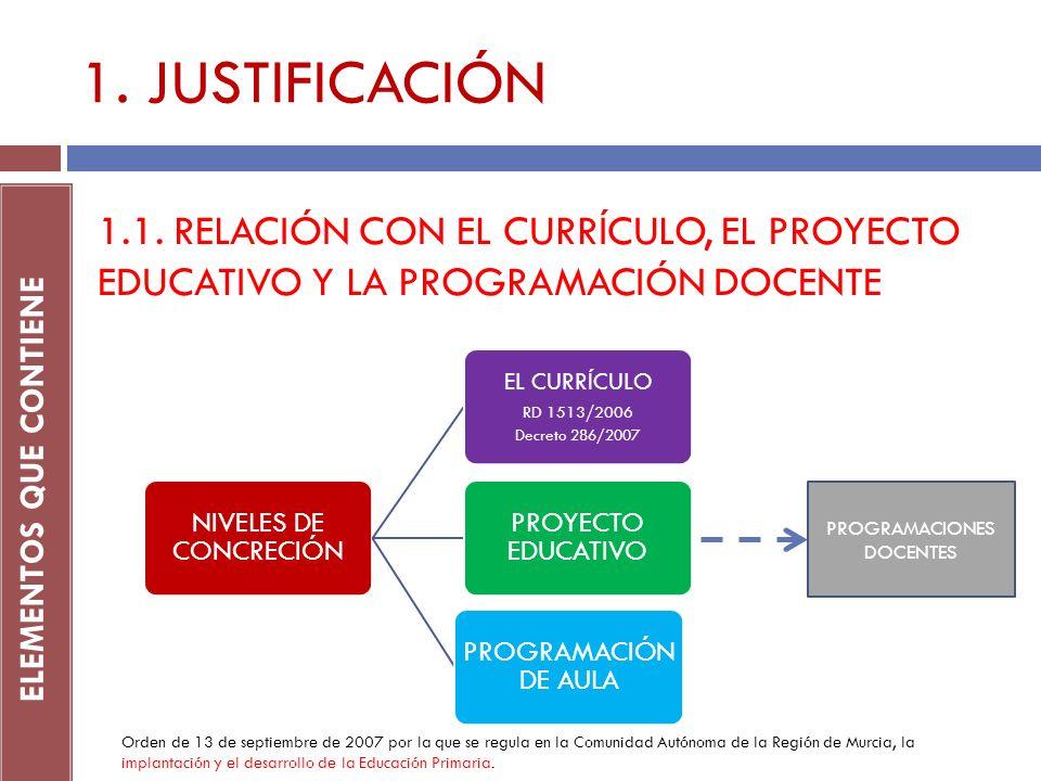 1. JUSTIFICACIÓN ELEMENTOS QUE CONTIENE 1.1. RELACIÓN CON EL CURRÍCULO, EL PROYECTO EDUCATIVO Y LA PROGRAMACIÓN DOCENTE NIVELES DE CONCRECIÓN EL CURRÍ