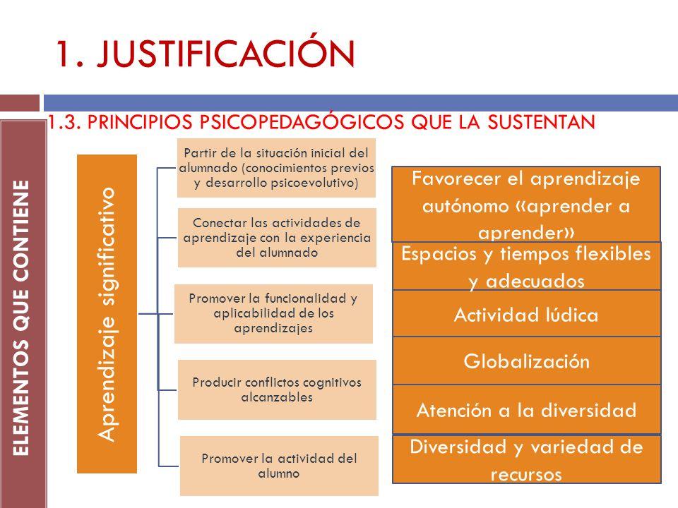 1. JUSTIFICACIÓN ELEMENTOS QUE CONTIENE 1.3. PRINCIPIOS PSICOPEDAGÓGICOS QUE LA SUSTENTAN Aprendizaje significativo Partir de la situación inicial del