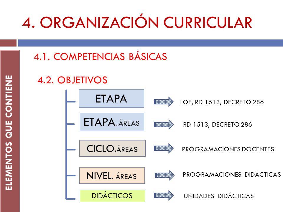 4. ORGANIZACIÓN CURRICULAR ELEMENTOS QUE CONTIENE 4.1. COMPETENCIAS BÁSICAS 4.2. OBJETIVOS RD 1513, DECRETO 286 PROGRAMACIONES DOCENTES PROGRAMACIONES