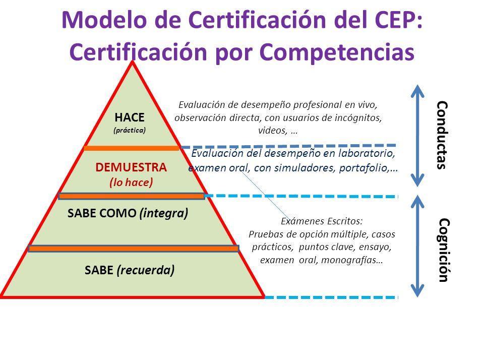 Modelo de Certificación del CEP: Certificación por Competencias SABE (recuerda) DEMUESTRA (lo hace) SABE COMO (integra) HACE (práctica) Conductas Cognición Evaluación de desempeño profesional en vivo, observación directa, con usuarios de incógnitos, videos, … Exámenes Escritos: Pruebas de opción múltiple, casos prácticos, puntos clave, ensayo, examen oral, monografías… Evaluación del desempeño en laboratorio, examen oral, con simuladores, portafolio,…