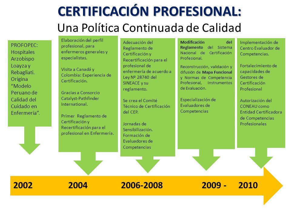 CERTIFICACIÓN PROFESIONAL: CERTIFICACIÓN PROFESIONAL: Una Política Continuada de Calidad 201020022009 -2006-20082004 PROFOPEC: Hospitales Arzobispo Loayza y Rebagliati.