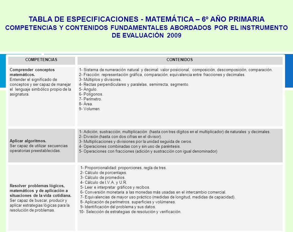 Prof. Mª Sánchez. DIEE-Programa PISA Uruguay.ANEP TABLA DE ESPECIFICACIONES - MATEMÁTICA – 6º AÑO PRIMARIA COMPETENCIAS Y CONTENIDOS FUNDAMENTALES ABO