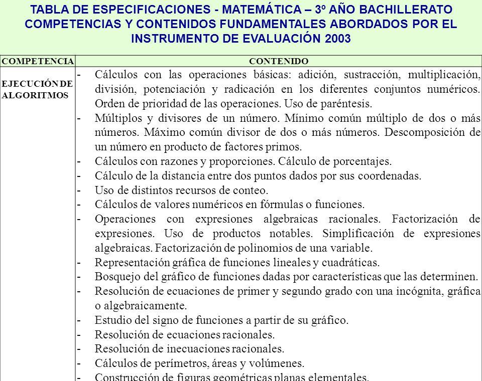 Prof. Mª Sánchez. DIEE-Programa PISA Uruguay.ANEP TABLA DE ESPECIFICACIONES - MATEMÁTICA – 3º AÑO BACHILLERATO COMPETENCIAS Y CONTENIDOS FUNDAMENTALES