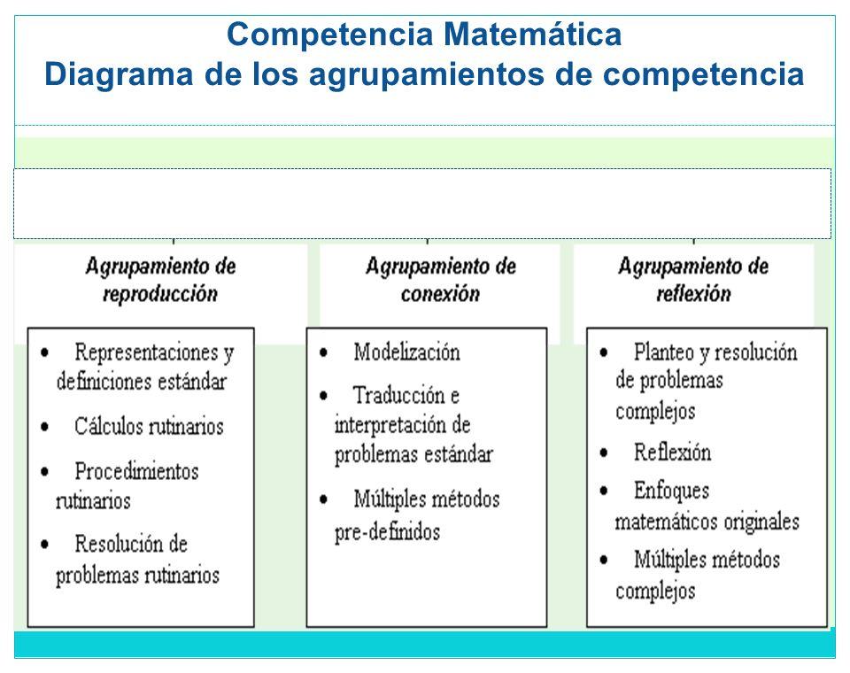 Prof. Mª Sánchez. DIEE-Programa PISA Uruguay.ANEP Competencia Matemática Diagrama de los agrupamientos de competencia