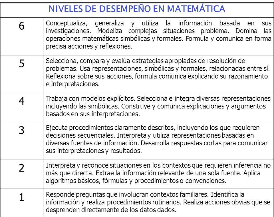 Prof. Mª Sánchez. DIEE-Programa PISA Uruguay.ANEP NIVELES DE DESEMPEÑO EN MATEMÁTICA 6 Conceptualiza, generaliza y utiliza la información basada en su