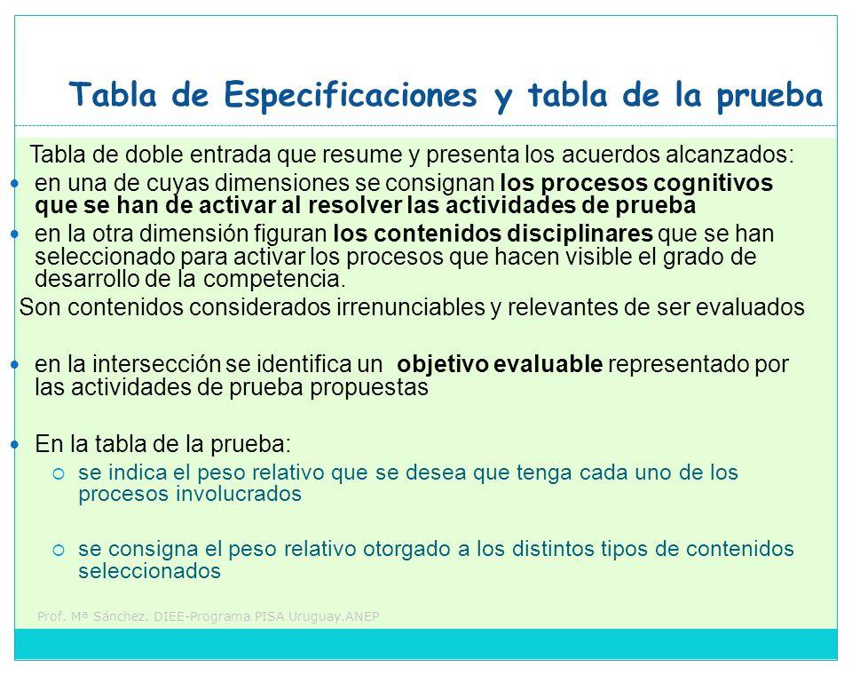 Prof. Mª Sánchez. DIEE-Programa PISA Uruguay.ANEP Tabla de Especificaciones y tabla de la prueba Tabla de doble entrada que resume y presenta los acue
