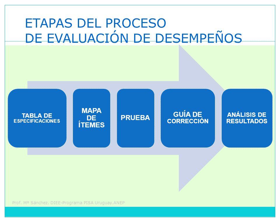 Prof. Mª Sánchez. DIEE-Programa PISA Uruguay.ANEP TABLA DE ESPECIFICACIONES MAPA DE ÍTEMES PRUEBA GUÍA DE CORRECCIÓN ANÁLISIS DE RESULTADOS ETAPAS DEL