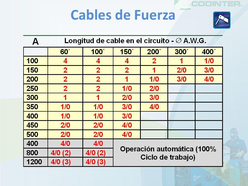 Cables de Fuerza