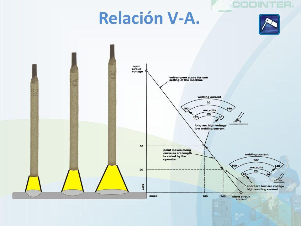 Relación V-A.