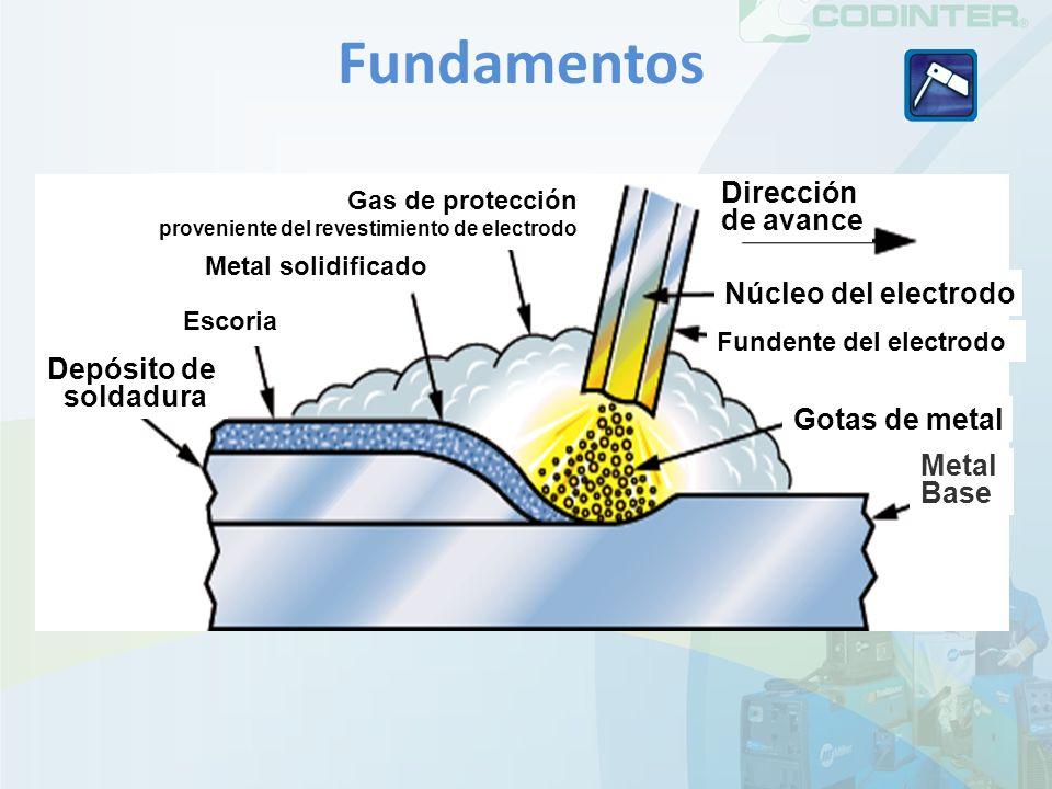 Fundamentos Metal solidificado Núcleo del electrodo Fundente del electrodo Gotas de metal Escoria Depósito de soldadura Dirección de avance Gas de protección proveniente del revestimiento de electrodo Metal Base