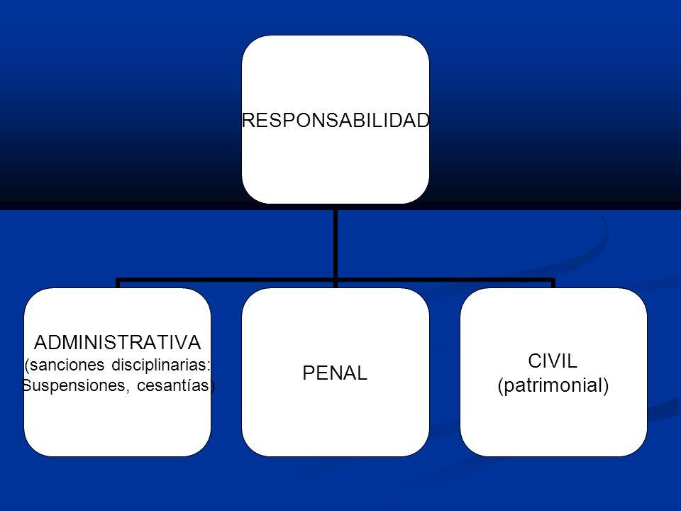 RESPONSABILIDAD ADMINISTRATIVA (sanciones disciplinarias: Suspensiones, cesantías) PENAL CIVIL (patrimonial)