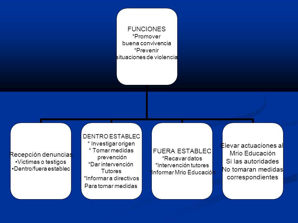 FUNCIONES *Promover buena convivencia *Prevenir situaciones de violencia Recepción denuncias Victimas o testigos Dentro/fuera establec DENTRO ESTABLEC