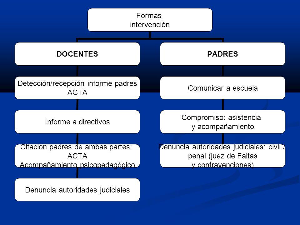Formas intervención DOCENTES Detección/recepción informe padres ACTA Informe a directivos Citación padres de ambas partes: ACTA Acompañamiento psicope