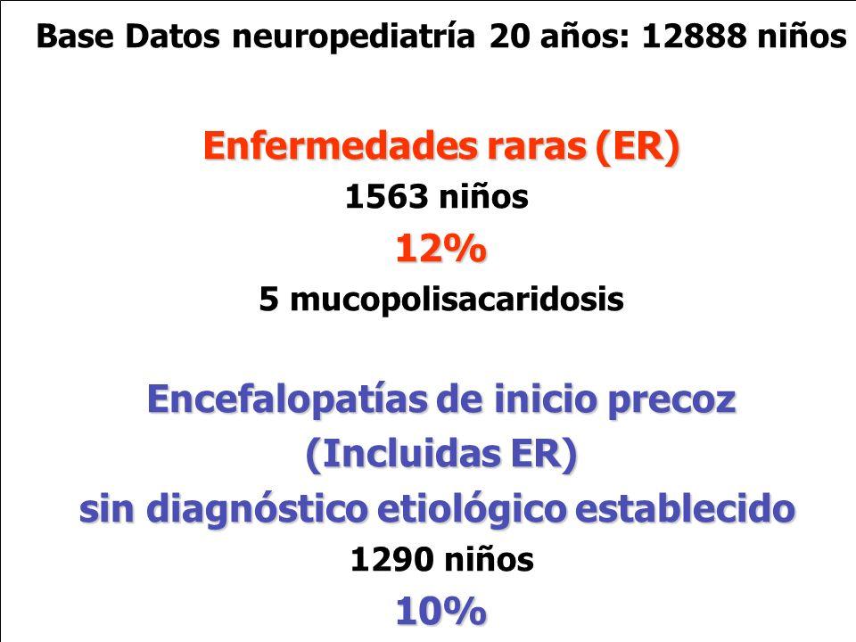 Base Datos neuropediatría 20 años: 12888 niños Enfermedades raras(ER) Enfermedades raras (ER) 1563 niños12% 5 mucopolisacaridosis Encefalopatías de in
