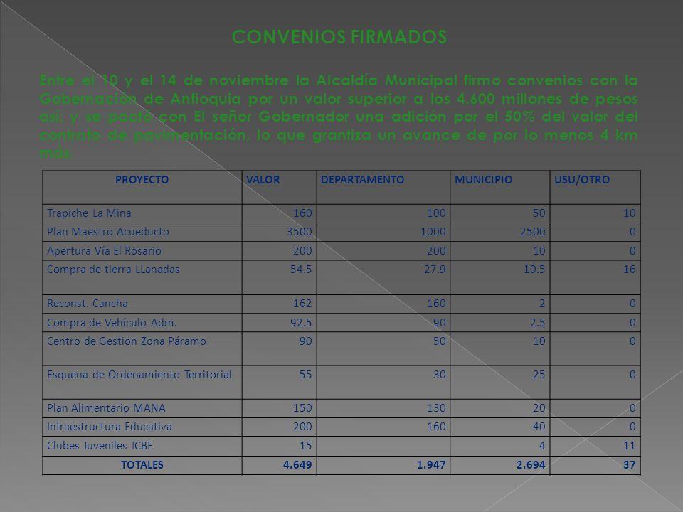 CONVENIOS FIRMADOS Entre el 10 y el 14 de noviembre la Alcaldía Municipal firmo convenios con la Gobernación de Antioquia por un valor superior a los 4.600 millones de pesos así: y se pactó con El señor Gobernador una adición por el 50% del valor del contrato de pavimentación, lo que grantiza un avance de por lo menos 4 km más.