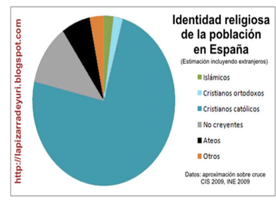 La mayor parte de la población de España (un 73,2%) se declara católica, aunque el porcentaje de practicantes es muy inferior (13,7%).