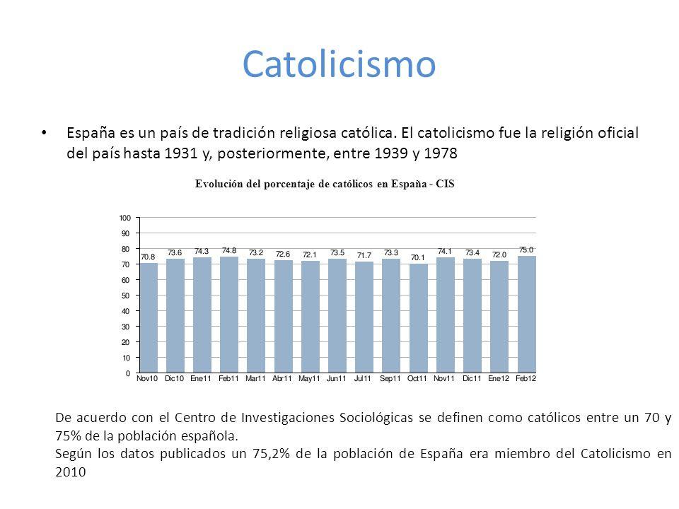 Otras religiones en España: Existe en España importantes minorías protestantes (1,0%), musulmanas (0,6%), budistas (0,5%), ortodoxas (0,2%) y bahá ís (0,1%).