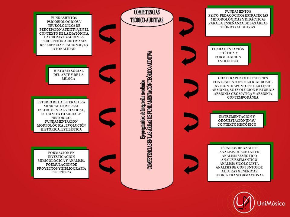 FUNDAMENTOS PSICOBIOLOGICOS Y NEUROLOGICOS DE PERCEPCIÓN AUDITIVA EN EL CONTEXTO DE LA DIATÓNICA, LA CROMATIZACIÓN LA PERCEPCIÓN AUDITIVA SIN REFERENC