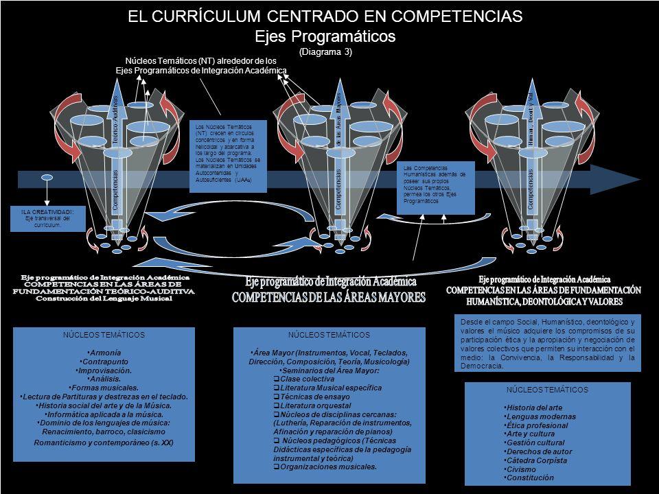 Núcleos Temáticos (NT) alrededor de los Ejes Programáticos de Integración Académica Competencias Teórico-Auditivas Competencias de las Áreas Mayores C