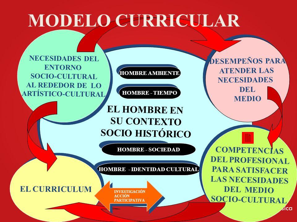 EL HOMBRE EN SU CONTEXTO SOCIO HISTÓRICO EL HOMBRE EN SU CONTEXTO SOCIO HISTÓRICO HOMBRE AMBIENTE HOMBRE - TIEMPO HOMBRE - SOCIEDAD HOMBRE - IDENTIDAD