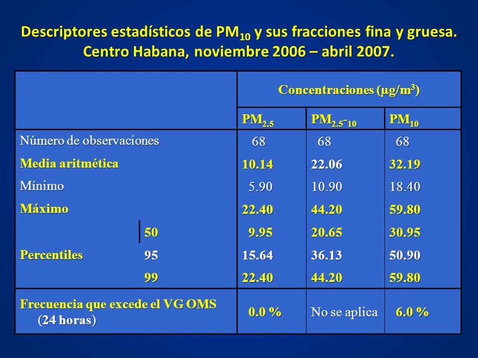 Descriptores estadísticos de PM 10 y sus fracciones fina y gruesa. Centro Habana, noviembre 2006 – abril 2007. Concentraciones (µg/m 3 ) Concentracion
