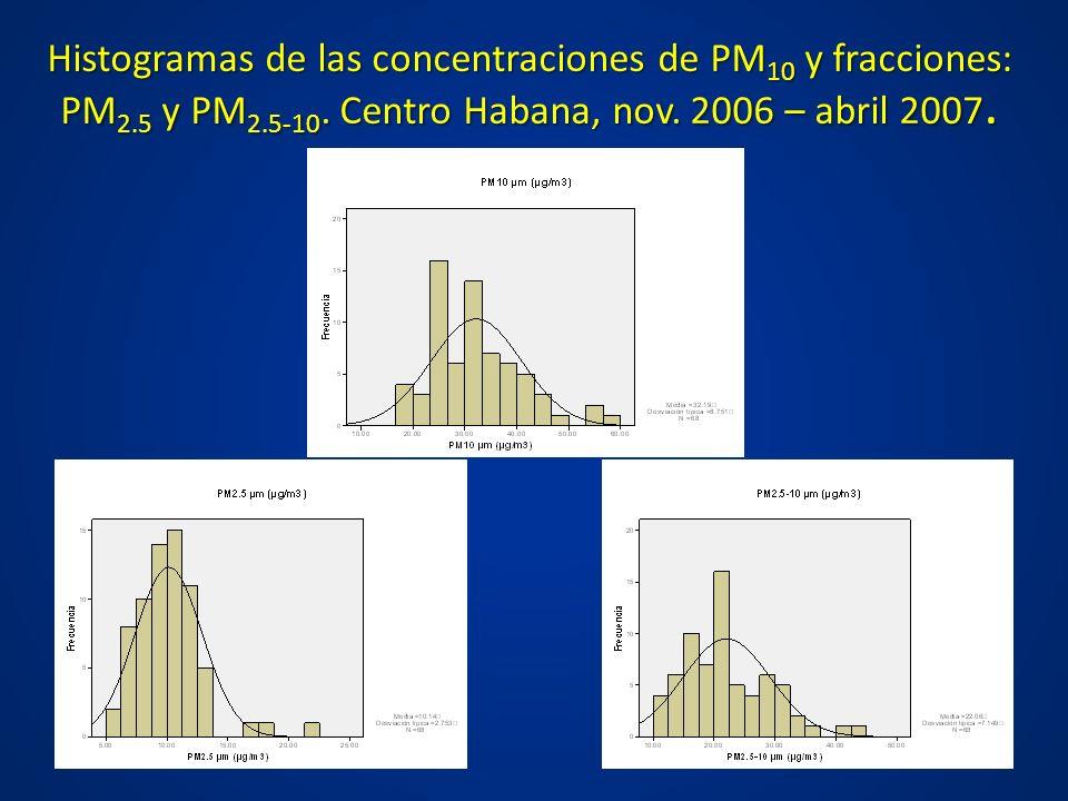Histogramas de las concentraciones de PM 10 y fracciones: PM 2.5 y PM 2.5-10. Centro Habana, nov. 2006 – abril 2007.