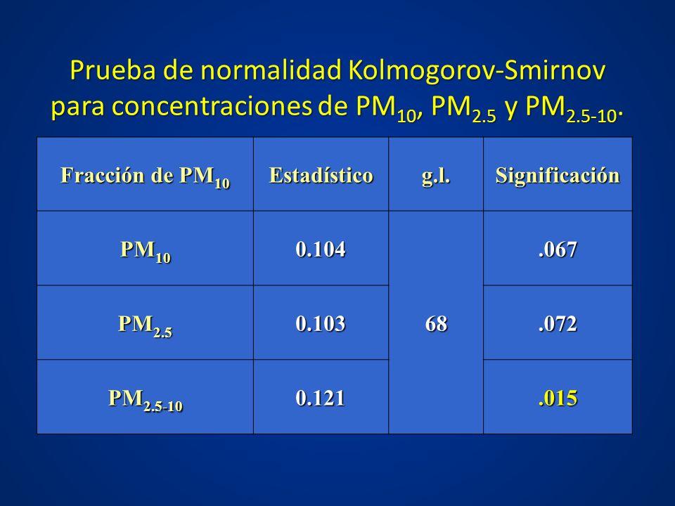Prueba de normalidad Kolmogorov-Smirnov para concentraciones de PM 10, PM 2.5 y PM 2.5-10. Fracción de PM 10 Estadísticog.l.Significación PM 10 0.104