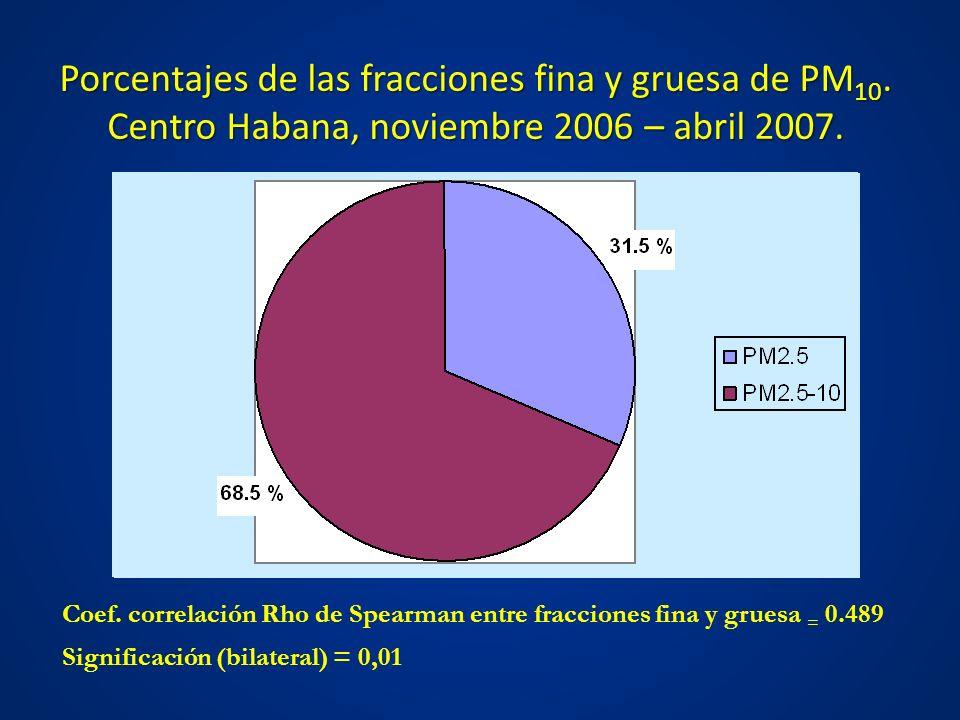 Porcentajes de las fracciones fina y gruesa de PM 10. Centro Habana, noviembre 2006 – abril 2007. Porcentajes de las fracciones fina y gruesa de PM 10
