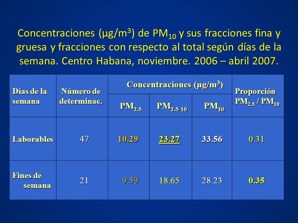 Concentraciones (µg/m 3 ) de PM 10 y sus fracciones fina y gruesa y fracciones con respecto al total según días de la semana. Centro Habana, noviembre