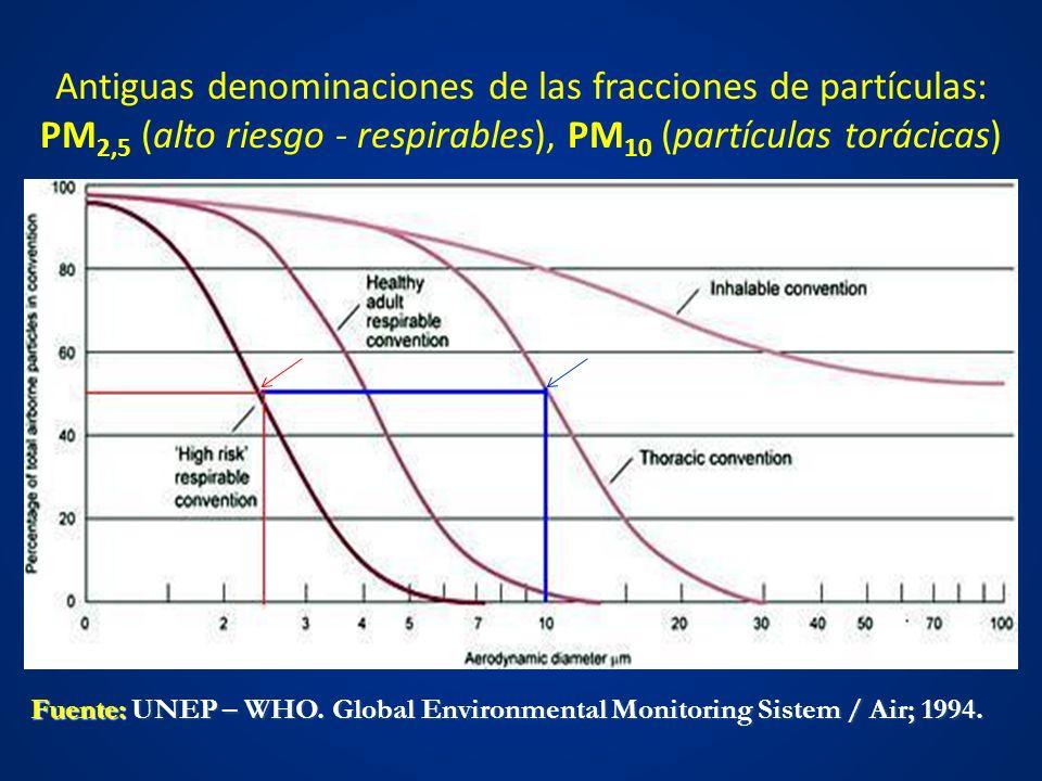 Antiguas denominaciones de las fracciones de partículas: PM 2,5 (alto riesgo - respirables), PM 10 (partículas torácicas) Fuente: UNEP – WHO. Global E