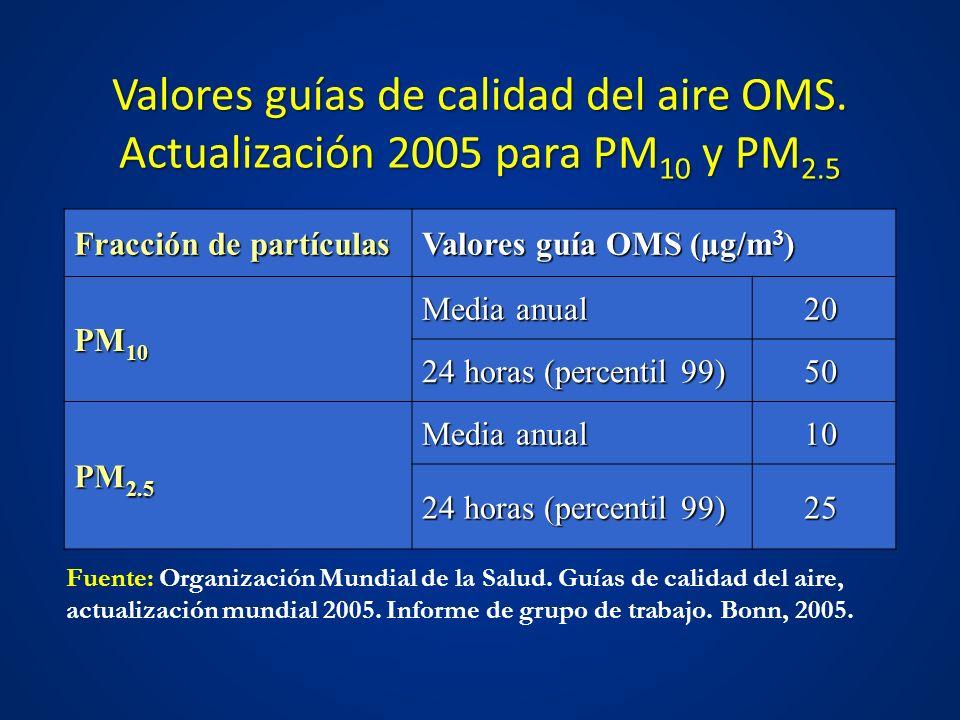 Valores guías de calidad del aire OMS. Actualización 2005 para PM 10 y PM 2.5 Fracción de partículas Valores guía OMS (µg/m 3 ) PM 10 Media anual 20 2