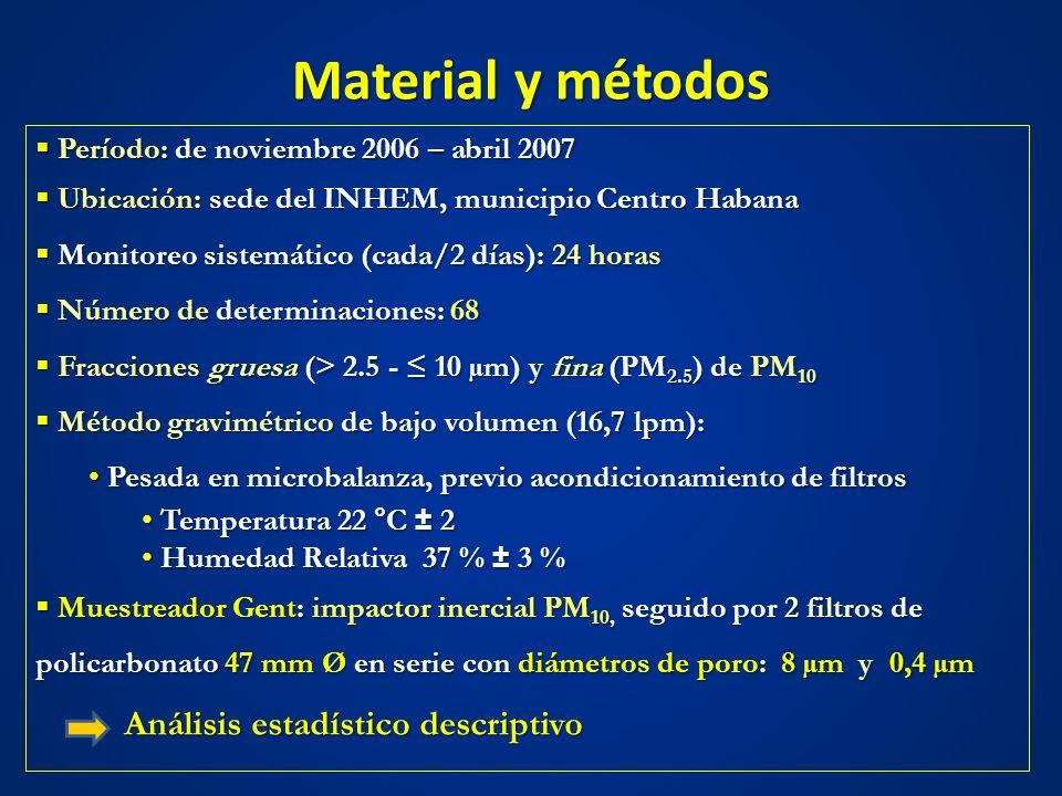 Material y métodos Período: de noviembre 2006 – abril 2007 Período: de noviembre 2006 – abril 2007 Ubicación: sede del INHEM, municipio Centro Habana