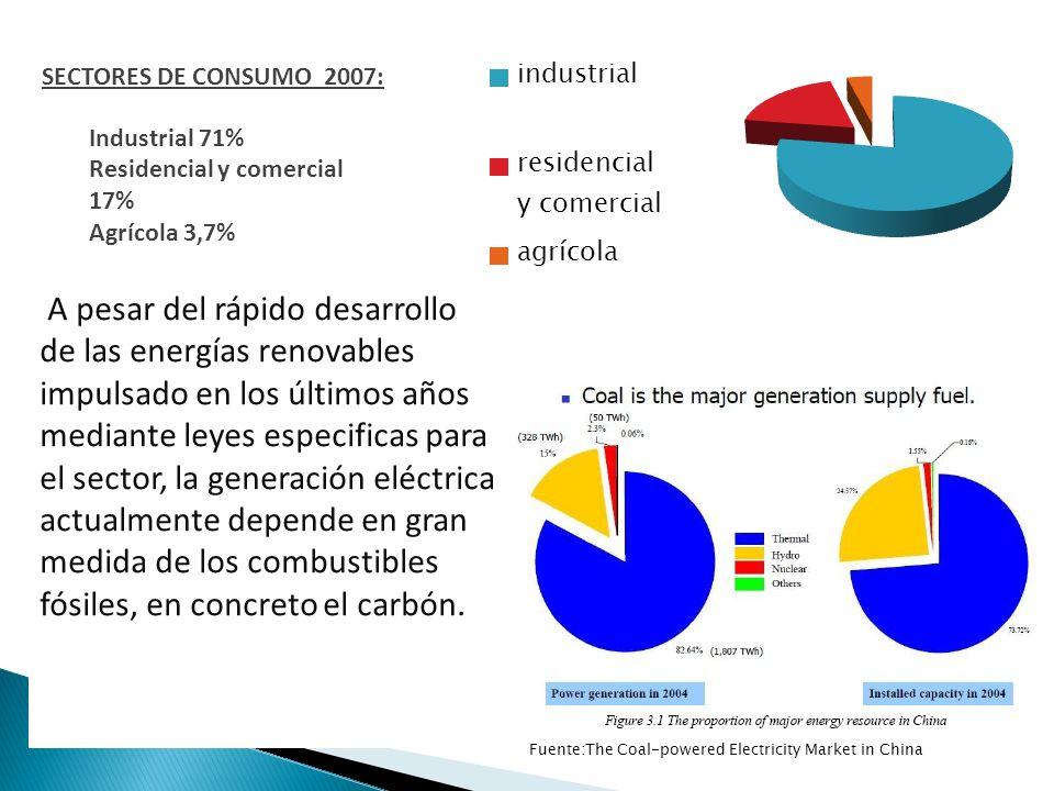 Fuente:The Coal-powered Electricity Market in China A pesar del rápido desarrollo de las energías renovables impulsado en los últimos años mediante le