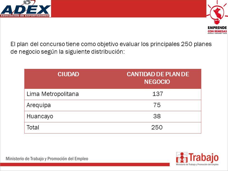 El plan del concurso tiene como objetivo evaluar los principales 250 planes de negocio según la siguiente distribución: CIUDAD CANTIDAD DE PLAN DE NEGOCIO Lima Metropolitana 137 Arequipa75 Huancayo38 Total250