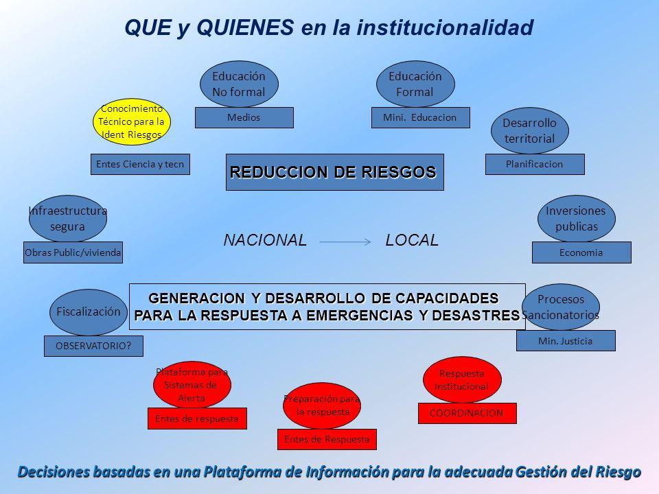 REDUCCION DE RIESGOS GENERACION Y DESARROLLO DE CAPACIDADES PARA LA RESPUESTA A EMERGENCIAS Y DESASTRES QUE y QUIENES en la institucionalidad Inversio