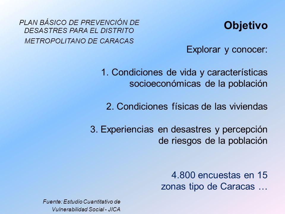 Explorar y conocer: 1.Condiciones de vida y características socioeconómicas de la población 2. Condiciones físicas de las viviendas 3. Experiencias en