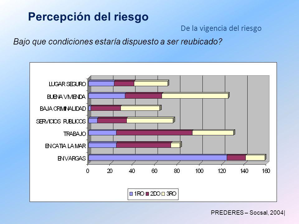 Percepción del riesgo Bajo que condiciones estaría dispuesto a ser reubicado? PREDERES – Socsal, 2004| De la vigencia del riesgo