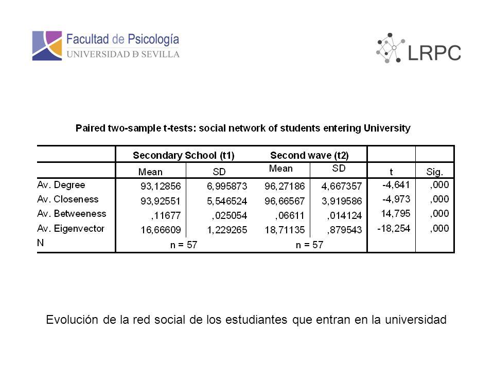 Evolución de la red social de los estudiantes que entran en la universidad