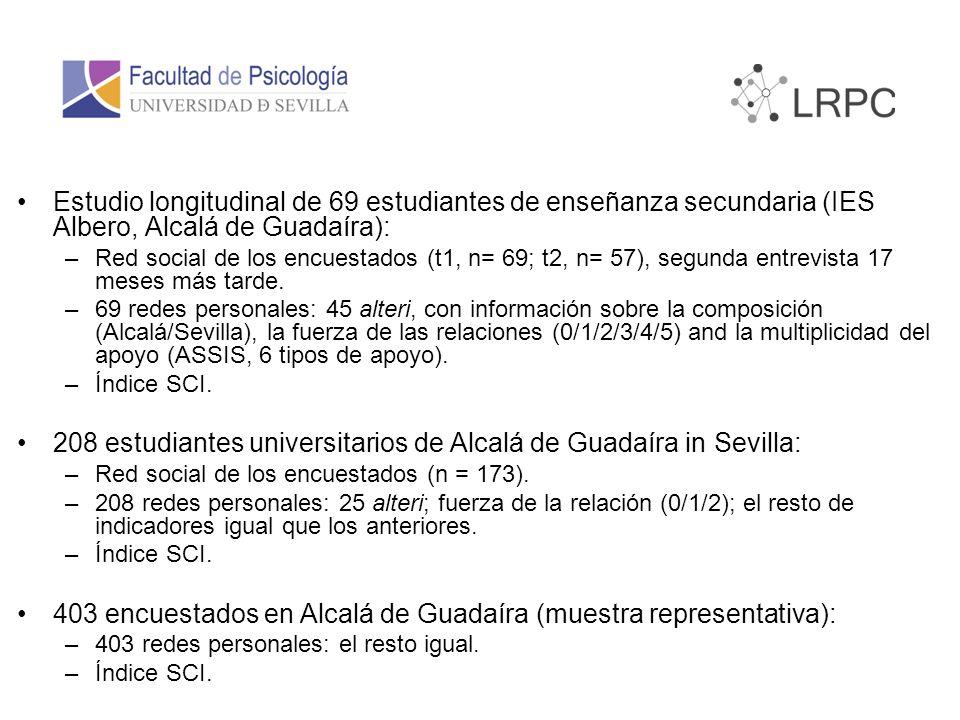 Estudio longitudinal de 69 estudiantes de enseñanza secundaria (IES Albero, Alcalá de Guadaíra): –Red social de los encuestados (t1, n= 69; t2, n= 57), segunda entrevista 17 meses más tarde.