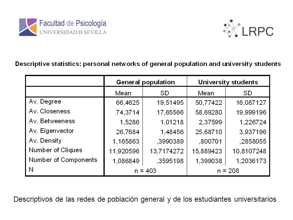 Descriptivos de las redes de población general y de los estudiantes universitarios