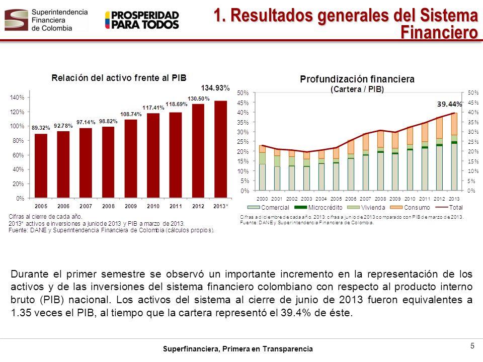 Superfinanciera, Primera en Transparencia 5 Durante el primer semestre se observó un importante incremento en la representación de los activos y de las inversiones del sistema financiero colombiano con respecto al producto interno bruto (PIB) nacional.