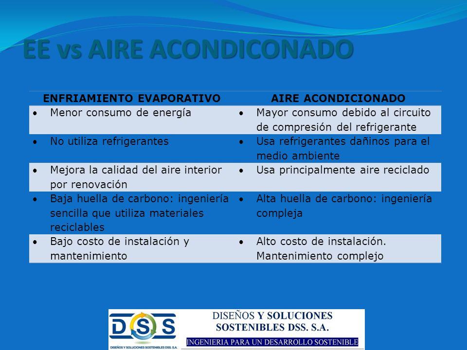 EE vs AIRE ACONDICONADO ENFRIAMIENTO EVAPORATIVOAIRE ACONDICIONADO Menor consumo de energía Mayor consumo debido al circuito de compresión del refrige